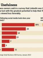 wsj social media survey
