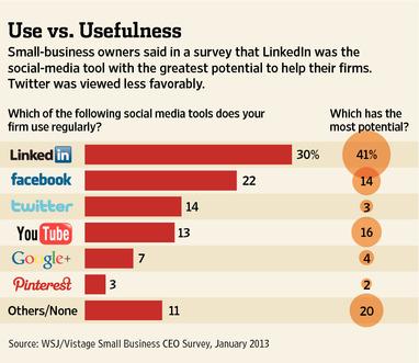 wsj social media survey